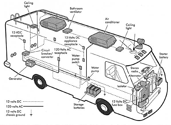 Rv Electrical System Large Selection And Discount Prices